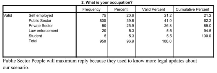 Data Collected From People Of Different Occupations